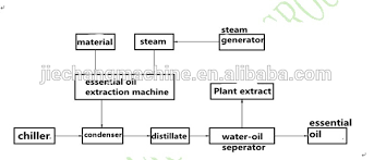 Simple Distillation Flow Chart Source Rosewood Essential Oil Steam Distiller Distillation