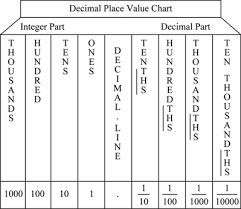 Definition Of Place Value Chegg Com