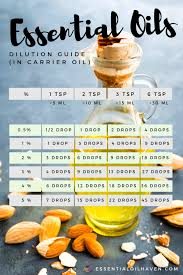 Dilution Chart For Young Living Essential Oils Essential Oil Dilution Guide Dilution Rate Charts For All Ages