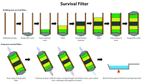 homemade survival water filter. This Homemade Water Filter Charcoal For Pool Iron Survival