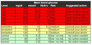 Hyperglycemia Blood Sugar Levels Chart Blood Sugar Levels Chart In 2019 Blood Sugar Level Chart