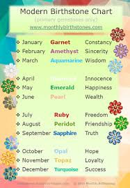 Birthstone Gemstone Chart Birthstone Chart By Month Official Birthstone Chart