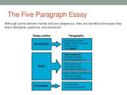 basics of writing an essay co basics