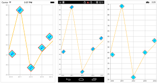 Data Markers In Xamarin Charts Control Syncfusion