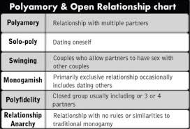 Open Relationship Chart Would You Be In An Open Relationship Girlsaskguys