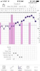 Basal Temp Chart Example Detecting Pregnancy Or Ovulation On Your Basal Body