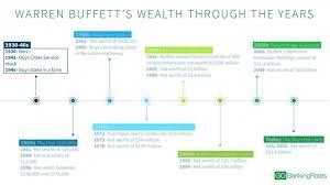 Warren Buffett Money Chart How Rich Was Warren Buffett At Your Age Gobankingrates
