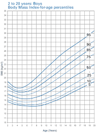15 Year Old Height And Weight Chart 57 True To Life 17 Year Old Boy Height And Weight