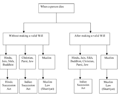 Indian Jurisdiction Chart Succession Laws