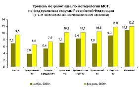 Реферат Безработица ее основные причины экономическая роль и  Безработица ее основные причины экономическая роль и методы регулирования