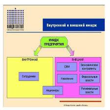 Дипломная работа Имидж руководителя как часть корпоративного  Дипломная работа Имидж руководителя как часть корпоративного имиджа ru