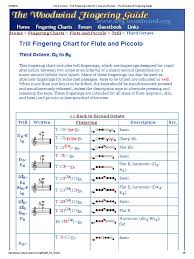 Flute Trill Chart 3rd Octave 42 Punctual Flute Trill Finger Chart