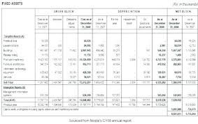 fixed assets format operating expense bud template excel budget example fixed asset