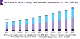 Global Bariatric Surgery Devices Market Size Industry