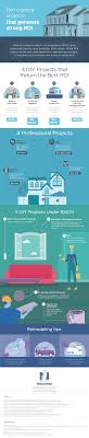 home improvements that add the most value to your property infographic