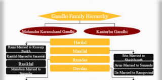 Hierarchy Of Gandhi Family Archives Hierarchy Structure