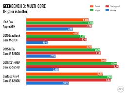 Apple A9x Vs A8x Vs A9 Vs Intel Core Processors Benchmark