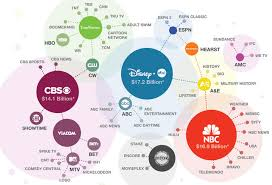Tv Network Ownership Chart Fascinating Graphics Show Who Owns All The Major Brands In