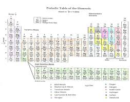 Sandy's Science Stuff: Day 43 - 46 The Periodic Table
