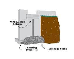 window well drainage. Get Proper Drainage With Window Wells In Woodstock, London \u0026 Beyond Well