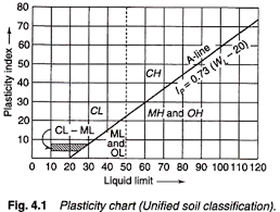 Unified Soil Classification System Symbol Chart Comparison Aashto Unifical Soil Classification System