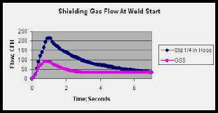 Mig Welding Gas Pressure Chart Untitled Document