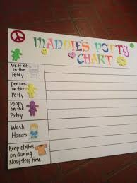 Pin By Kelly Biasco On Kids Potty Training Girls Potty