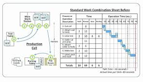 Standard Work Templates Standard Work Instruction Template New Sop Templates Visual
