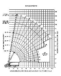 Terex Bt3470 Load Chart Load Charts 17 Ton And 18 Ton