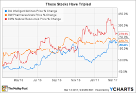 Gw Pharmaceuticals Stock Quote Adorable These 48 Stocks Have Tripled Your Money Over The Past Year The
