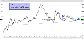 Long Term Sugar Chart Soft Commodities Are Getting Bulls Attention Wealth365 News