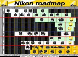 Nikon Camera Comparison Chart 2018 Nikon Roadmap Timeline Rumors Future Launching Updat