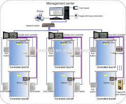 Cctv Ethernet Four Door Access Controller Tcp/ip Access Control ...