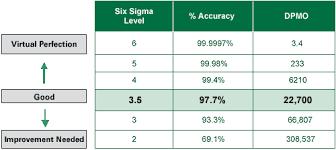 Six Sigma Quality Six Sigma Quality