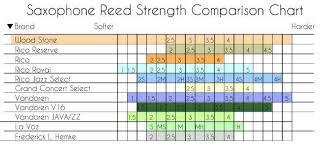 Alto Saxophone Reed Chart Ishimori Wood Stone Alto Reeds The Boston Sax Shop