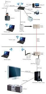 adsl home wiring diagram adsl image wiring diagram phone adsl wi fi engineer york harrogate thirsk ripon on adsl home wiring diagram