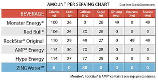 Soda Calorie Chart Dont Usually Drink Energy Drinks Will