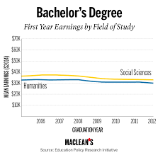 Revenge Of The Arts Why A Liberal Arts Education Pays Off