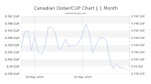 Cdn To Peso Chart 1 Cad To Cup Exchange Rate Canadian Dollar To Cuban Peso