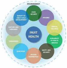 The Social Determinants Of Higher Mental Distress Among Inuit