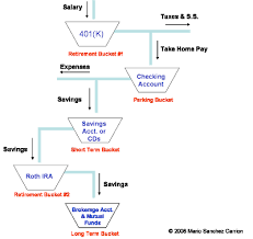 personal finance chart young professionals and personal finance flowchart associates mind