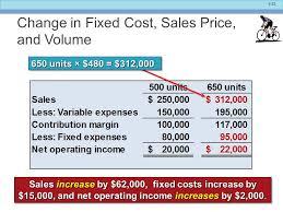 Cost Of Sales Under Fontanacountryinn Com