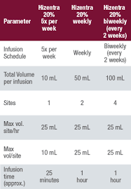Hizentra Dosing Chart Frequently Asked Questions Hizentra Immune Globulin