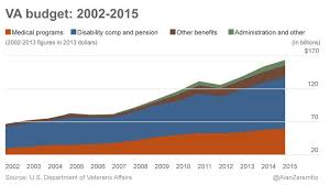 Va Disability Pay Chart 2011 The Rising Cost Of Veterans Healthcare And Benefits