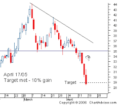 Chart Advisor Channel Pattern Trading Stock Charts Intraday Trading