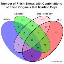 Music You Like Music I Like Venn Diagram No Shows W All Four Boys Phish Net