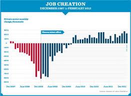 Chart Of The Day Job Creation 2007 2012 Credit Writedowns