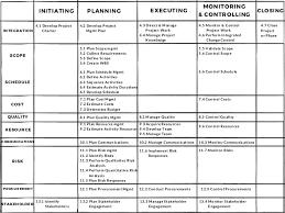Pmbok 6th Edition Process Chart Pdf Www Bedowntowndaytona Com