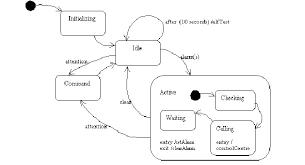 Statechart Diagram For In Vehicle Security Monitoring System