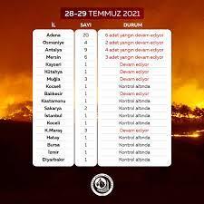 Adana'da 2 günde 20, Antalya'da 9 yangın! Yangınlarda son durum - Son  dakika haberleri